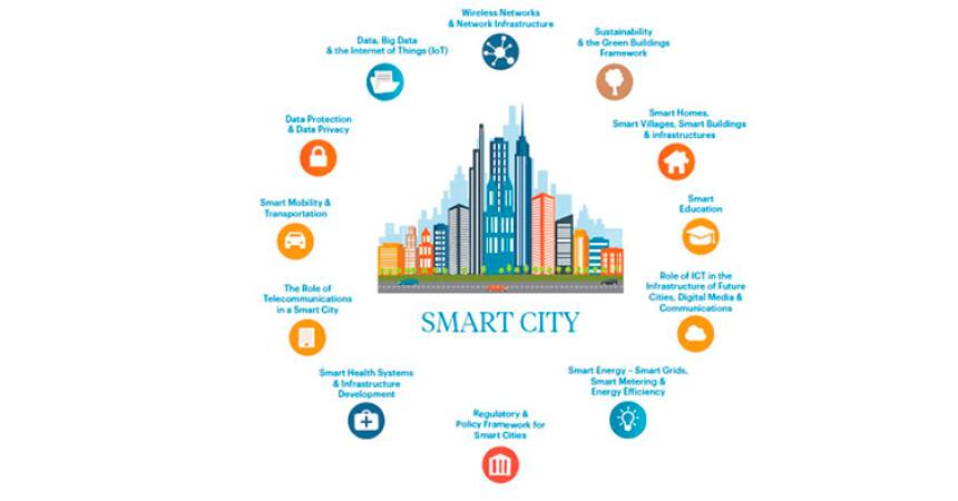 Ερωτηματολόγιο για Έξυπνες Πόλεις